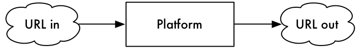 Platforms handle content URLs and provide them on demand.