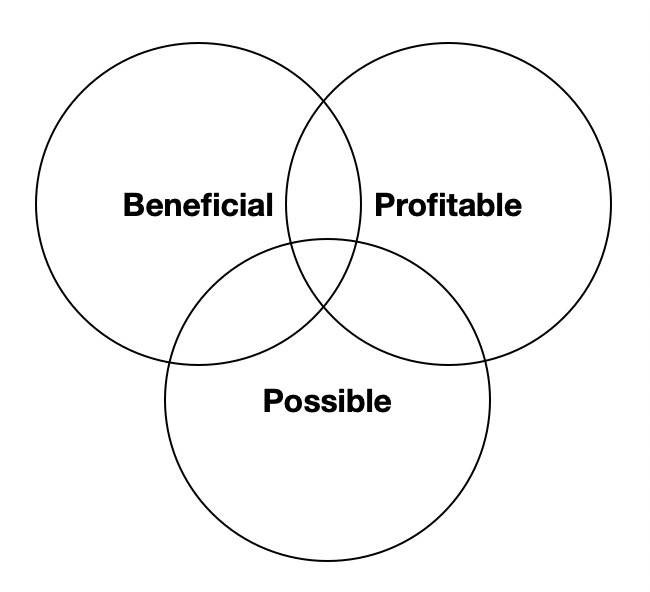 Possible/Profitable/Beneficial venn diagram