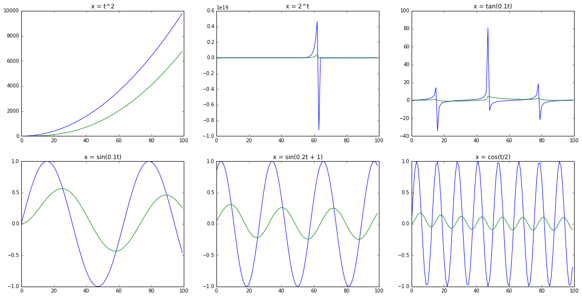 Several discretized mathematical functions with x in blue, and y in green