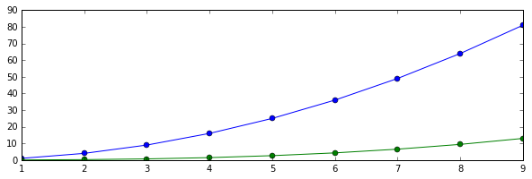 x(t) = t^2 sampled for the first 10 integers