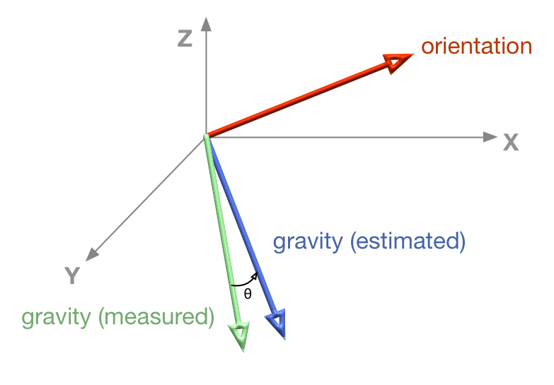 how to change the gravity with gyroscope
