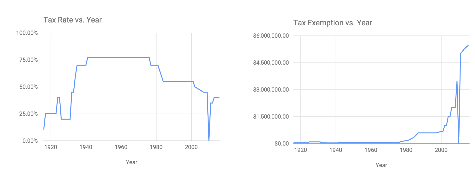 Historical estate taxes