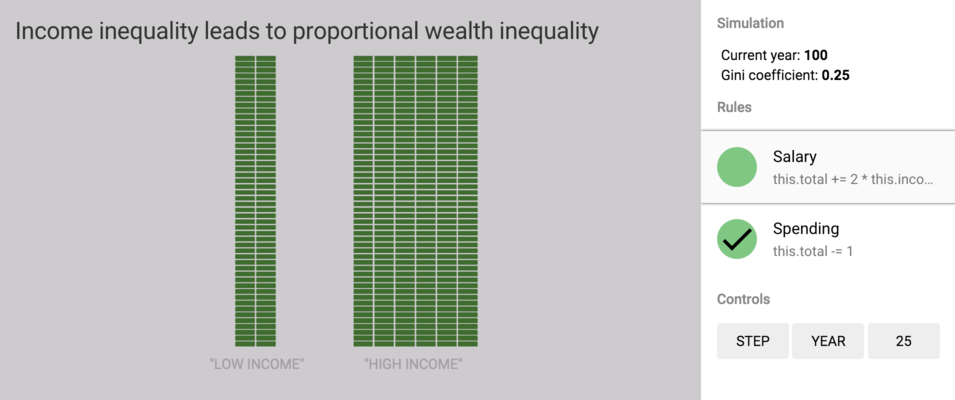 Income inequality not sole cause wealth inequality.
