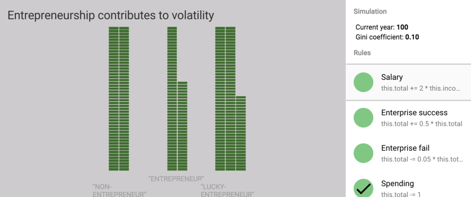 Simulation of entrepreneurs vs. non-entrepreneurs