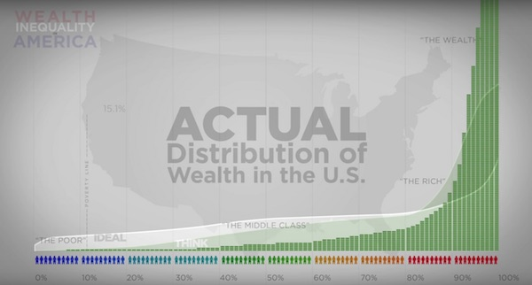 Wealth inequality in U.S.