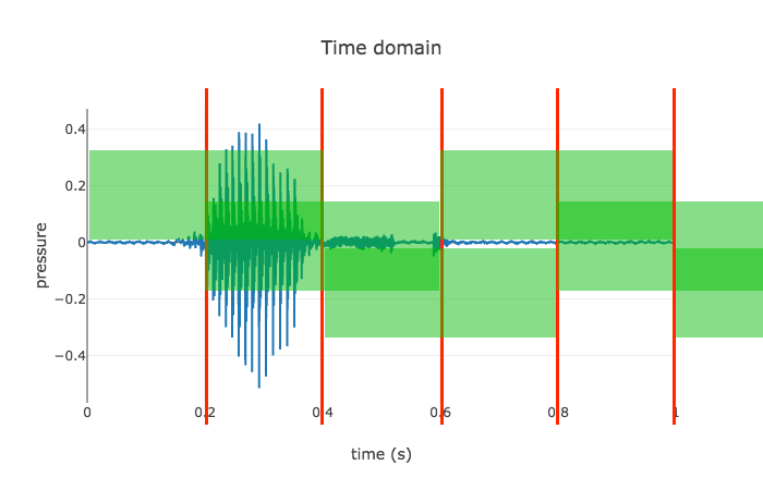 Audio features for web-based ML | Boris Smus